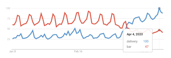 Google Search Trend Graph showing delivery vs bar