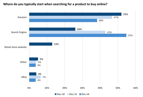 online buying behavior stat