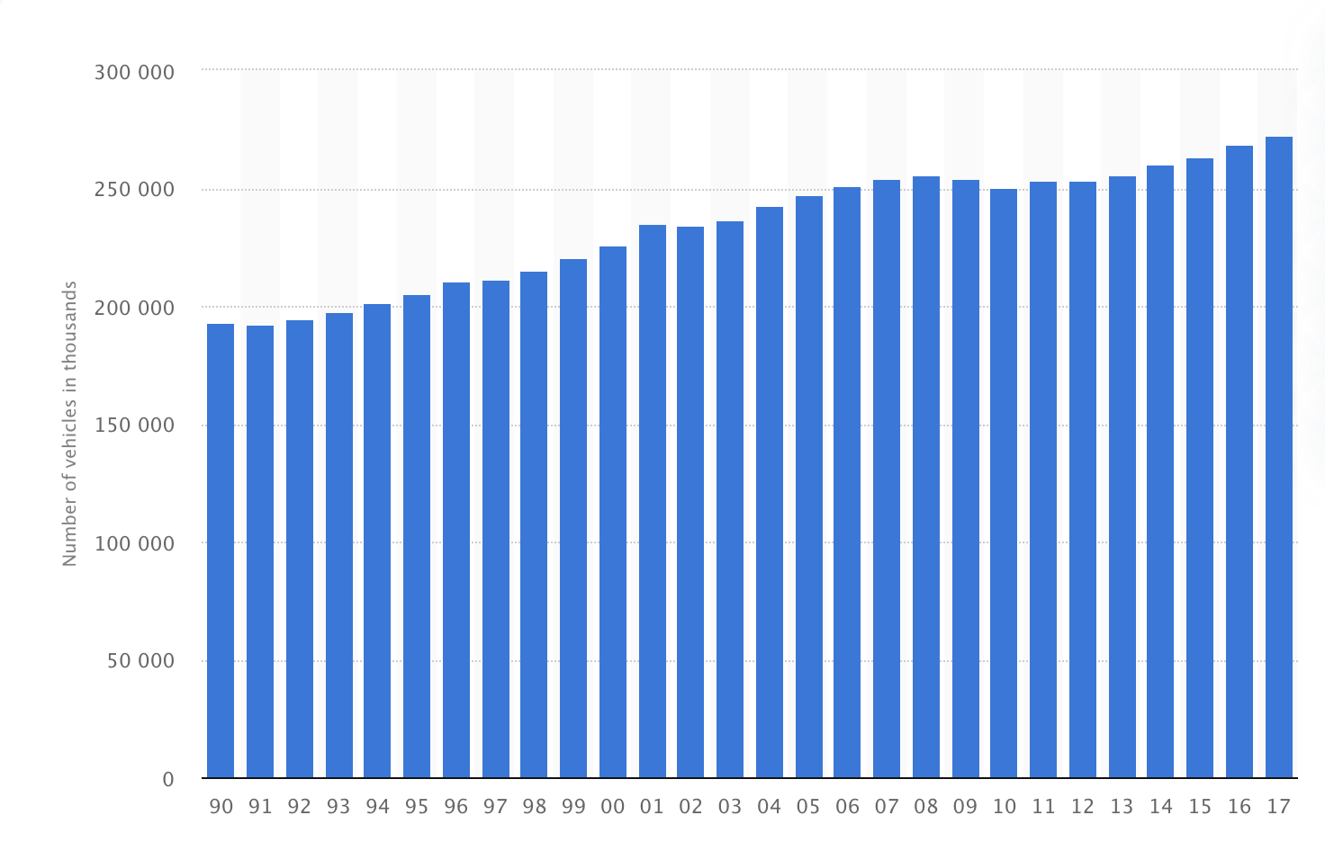 Number of motor vehicles registered in the United States from 1990 to 2017